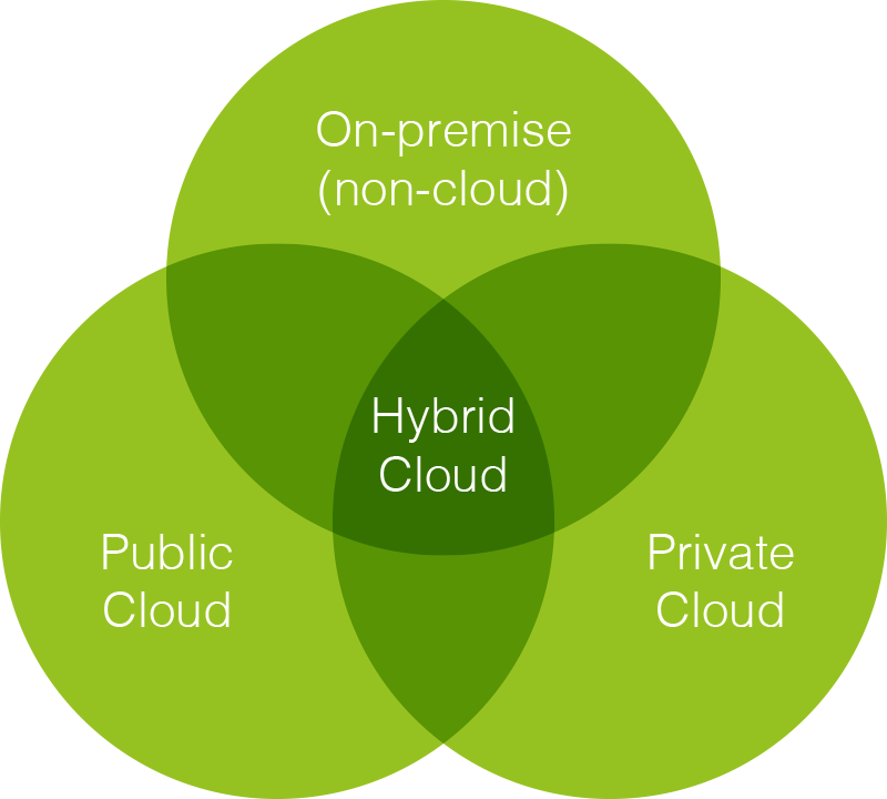 cloud_hybrid_venn_diagram.png